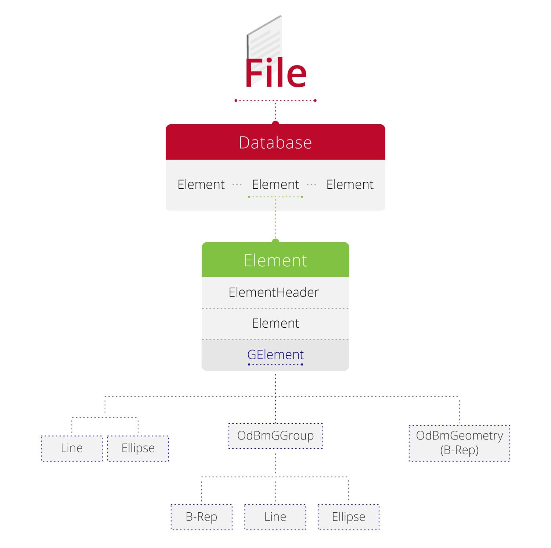 Using Teigha BIM and COLLADA to Examine Autodesk® Revit® File